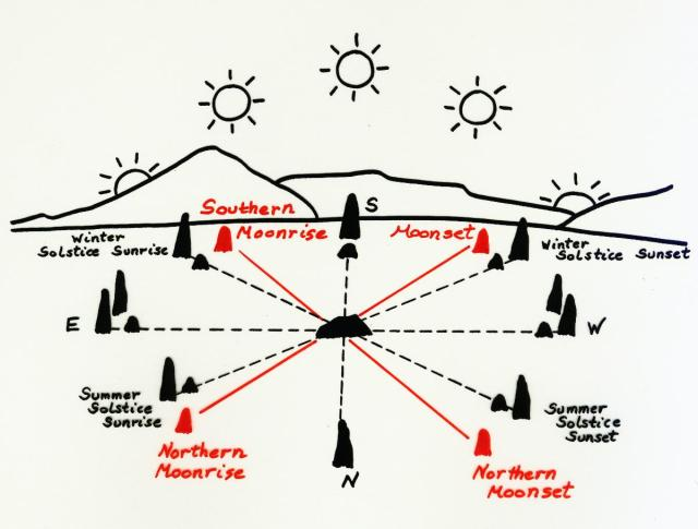 University of Massachusetts sunwheel diagram