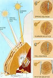 sun dagger stone, Chaco